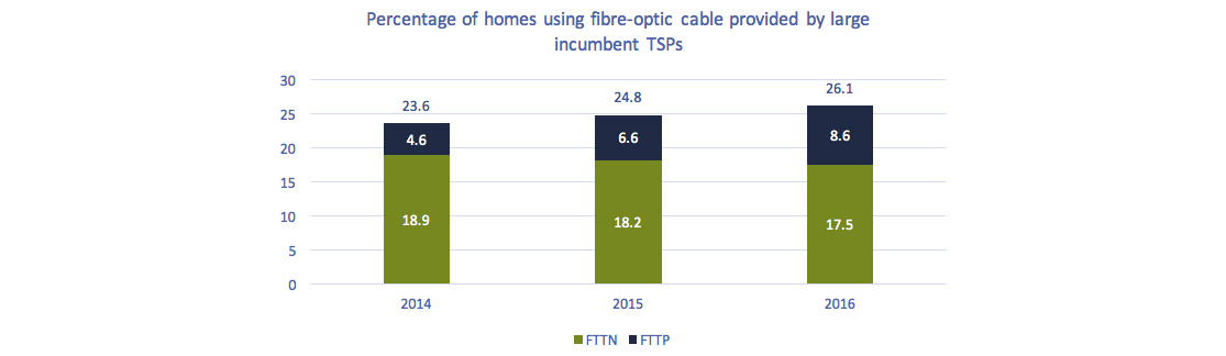 Stacked bar chart of Figure 5.1.6: Percentage of homes using fibre-optic cable provided by large incumbent TSPs