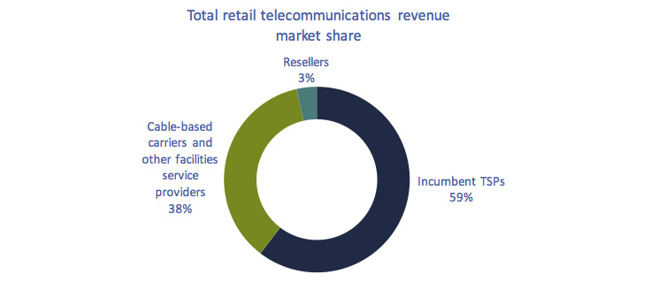 Donut chart of Figure 5.1.7: Total telecommunications revenue market share, by type of service provider, 2016