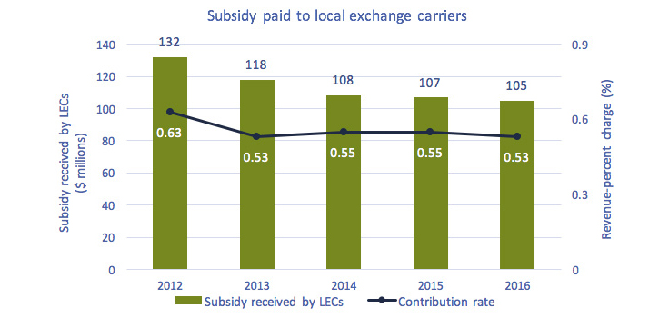 Bar and line chart of Figure 5.1.8: Subsidy paid to local exchange carriers and the revenue-percent charge