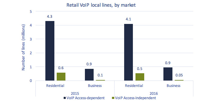 Bar chart of Figure 5.2.1: Retail VoIP local lines, access-dependent and access-independent, by market