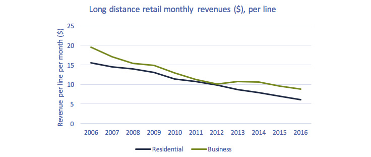 Line chart of Figure 5.2.2: Long distance retail monthly revenues ($), per line 2006 to 2016