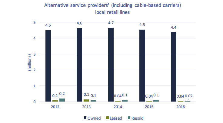 Bar chart of Figure 5.2.5: Alternative TSP and cable-based carriers local retail lines, by type of facility