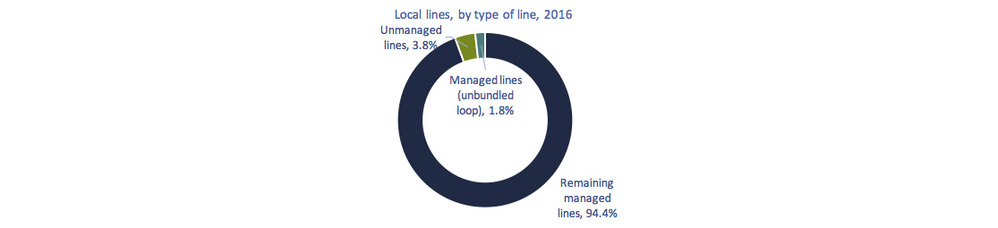 Circular chart of Figure 5.2.6: Percentage of local lines by type of line, 2016