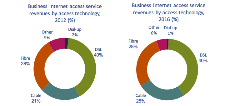 Circular charts of Figure 5.3.11: Business Internet access service revenues by access technology, 2012 vs. 2016 (%).