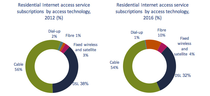 Circular charts of Figure 5.3.12: Residential Internet access service subscriptions by access technology, 2012 vs. 2016 (%).