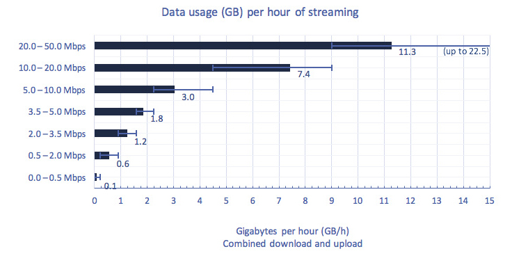 Bar chart of Figure 5.3.13: Data usage (GB) per hour of streaming, per bit rate range.