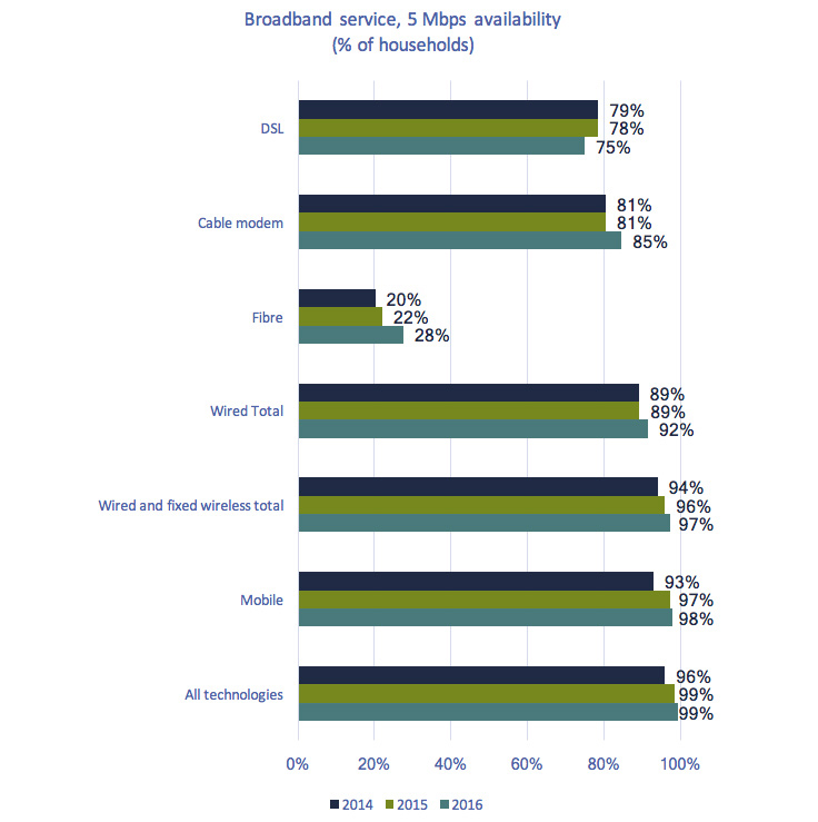 Horizontal column chart of Figure 5.3.15: Broadband service, 5 Mbps availability (% of households).