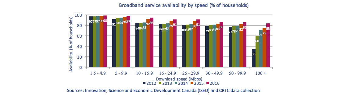 Column chart of Figure 5.3.16: Broadband availability by speed (% of households)