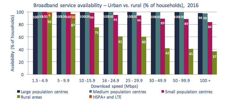 Stacked column chart of Figure 5.3.17: Broadband availability – Urban vs. broadband (% of households), 2016.