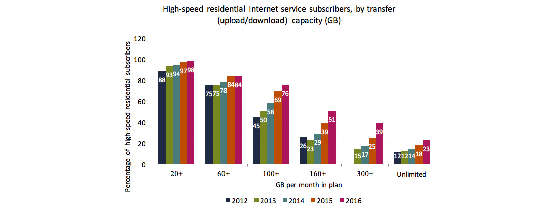Column chart of Figure 5.3.2: High-speed residential Internet service subscribers, by GB data transfer (upload/download) capacity included in subscriptions