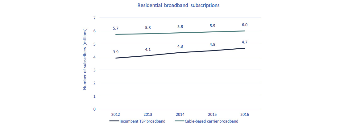 Line chart of Figure 5.3.9: Residential broadband subscriptions – Incumbent TSPs vs. cable-based carriers (millions).