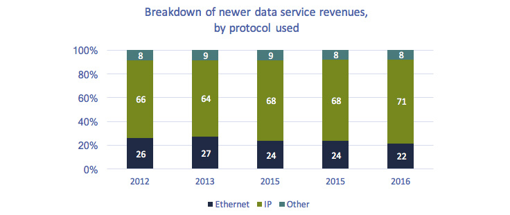 Stacked bar chart of Figure 5.4.1: Breakdown of newer data service revenues, by protocol used (2012-2016)