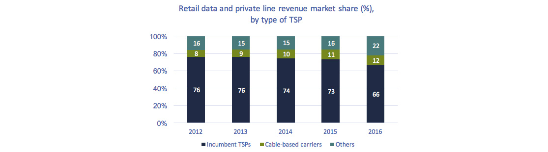 Stacked bar chart of Figure 5.4.2: Retail data and private line revenue market share (%), by type of TSP