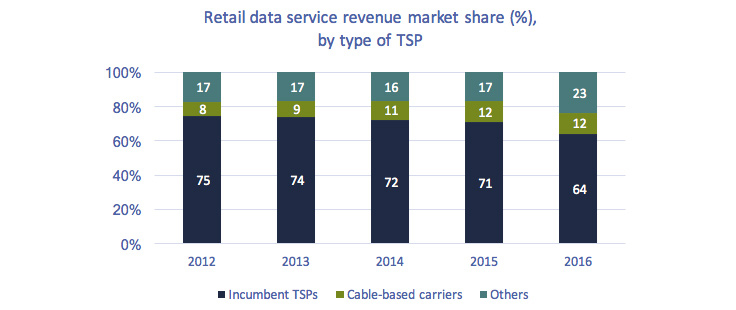 The stacked bar chart of Figure 5.4.3: Retail data service revenue market share (%), by type of TSP