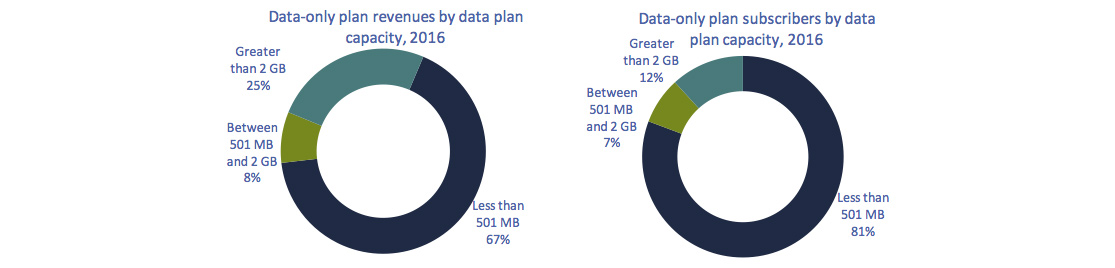 Circular charts of Figure 5.5.10: Mobile data-only plan revenues and subscribers, by data plan capacity, 2016