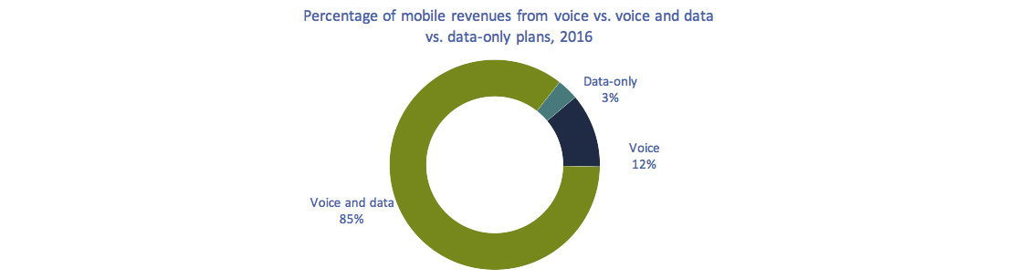 Circular chart of Figure 5.5.11: Percentage of mobile revenues from voice vs. voice and data vs. data-only plans, 2016