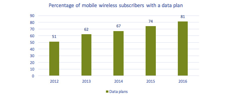This bar charts ofFigure 5.5.12 Percentage of mobile subscribers with a data plan, 2012-2016