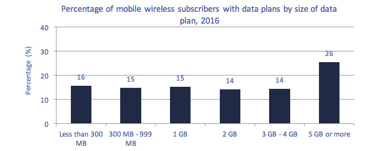 This bar charts ofFigure 5.5.13 Percentage of mobile subscribers with data plans, by size of data plan, 2016
