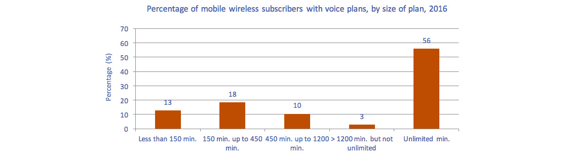 This bar charts ofFigure 5.5.14 Percentage of mobile subscribers with voice plans, by size of voice plan, 2016
