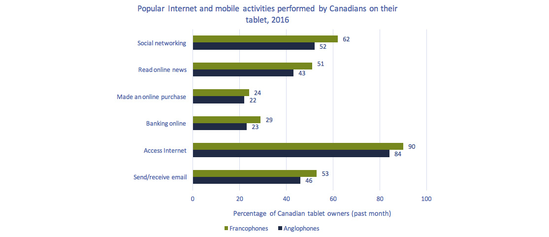 Clustered bar chart of Figure 5.5.17: Popular Internet and mobile activities performed by Canadians on their tablet, 2016