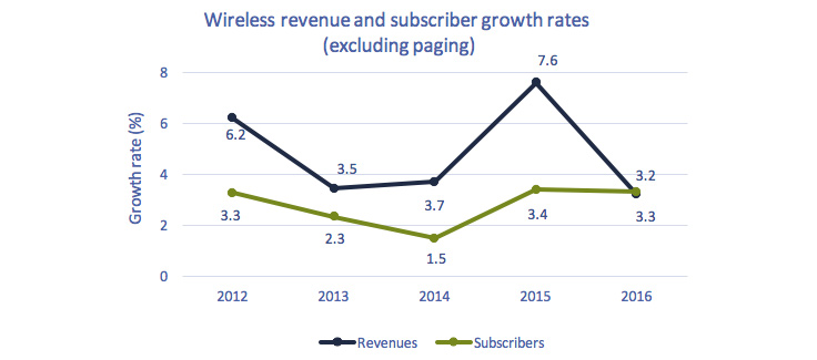 Line chart of Figure 5.5.1: Wireless service revenue and subscriber growth rates (excluding paging)