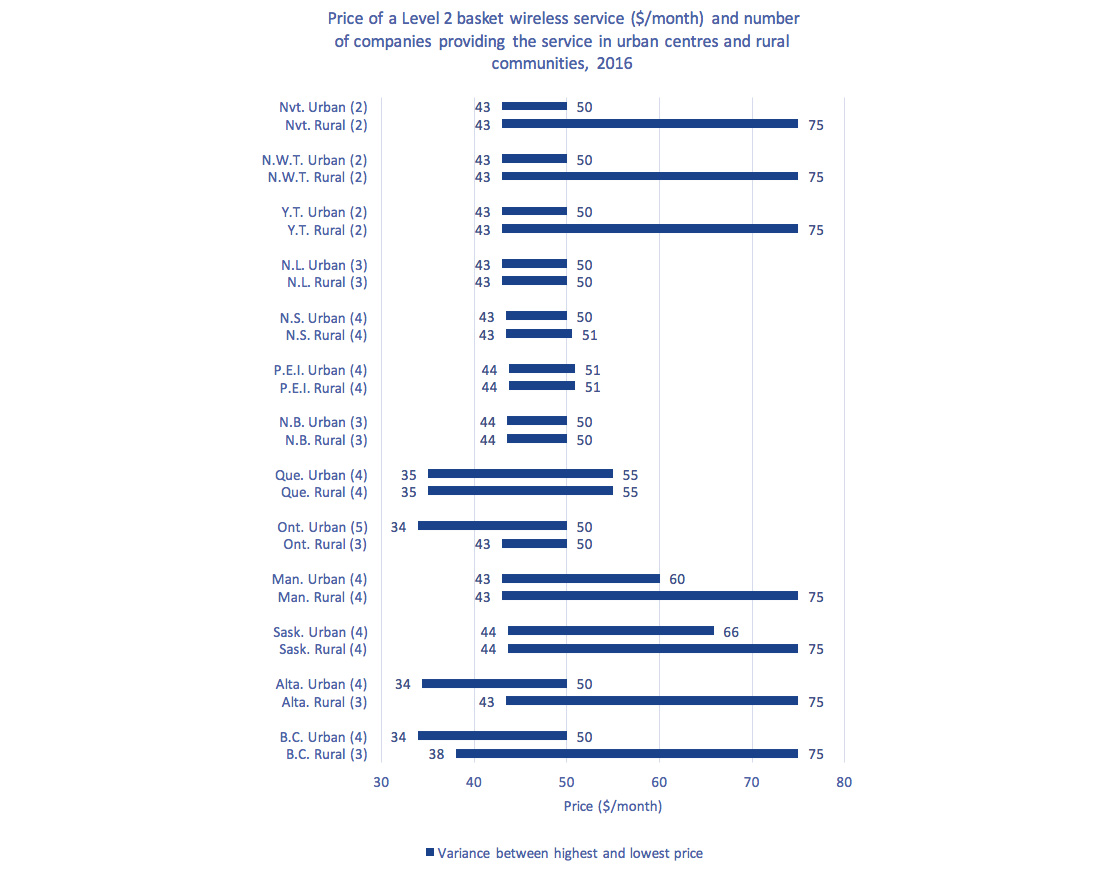 Horizontal bar chart of Figure 5.5.23: Price of a Level 2 basket wireless service ($/month) and number of companies providing the service in urban centres and rural communities, 2016