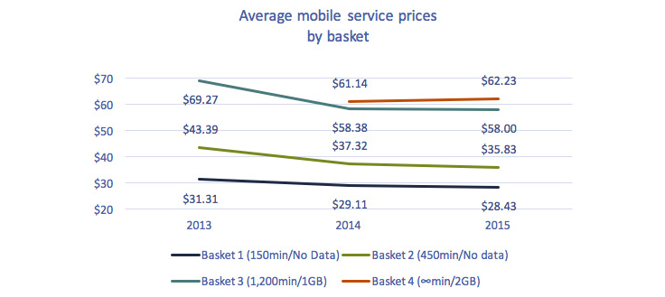 Line chart of Figure 5.5.26: Average prices for mobile services, 2013-2015