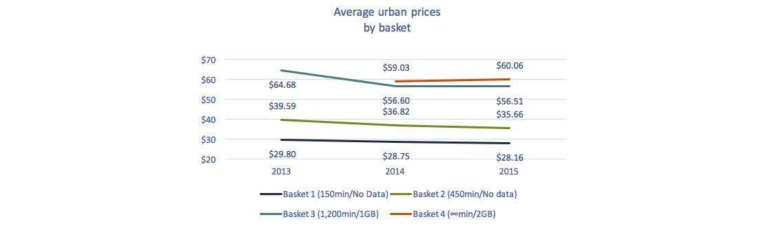 Line chart of Figure 5.5.27: Average urban prices for mobile services, 2013-2015