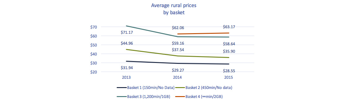 Line chart of Figure 5.5.28: Average rural prices for mobile services, 2013-2015