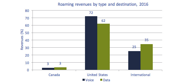 Bar chart of Figure 5.5.2: Roaming revenues by type and destination, 2016