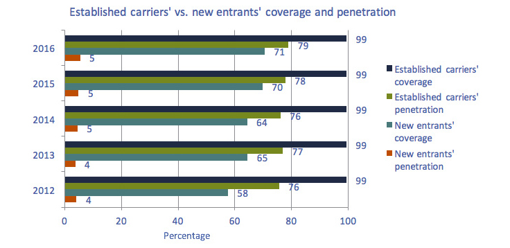 Horizontal bar chart of Figure 5.5.30: Established carriers' coverage and penetration vs. new entrants' coverage and penetration, (% of population) 2016