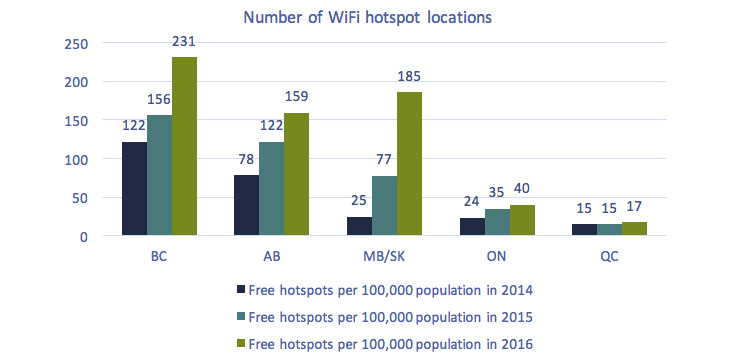 This bar chart of Figure 5.5.31: Number of WiFi hotspot locations, 2014-2016