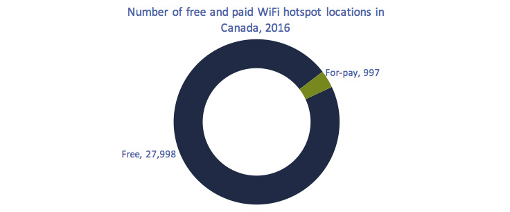Circular chart of Figure 5.5.32: Number of free and pay-for-use WiFi hotspot locations in Canada, 2016