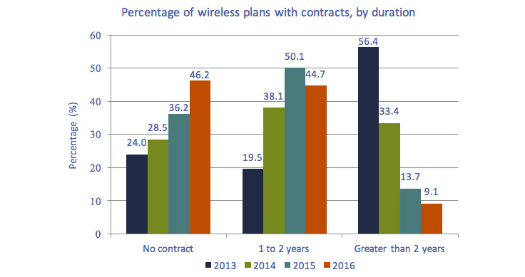 Bar chart of Figure 5.5.3: Percent of wireless service contracts, by duration