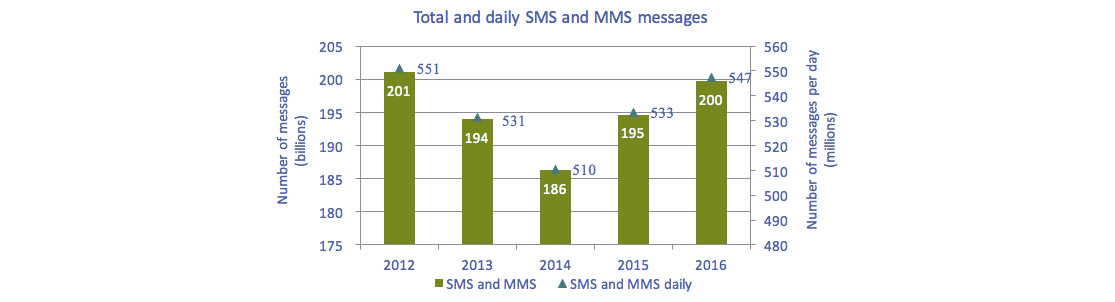 Bar chart of Figure 5.5.4: Total and daily number of MMS and SMS messages