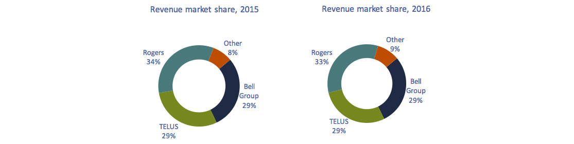 Circular charts of Figure 5.5.6: TSPs' wireless service revenue market share
