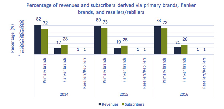 Bar chart of Figure 5.5.7: Percentage of revenues and subscribers derived via primary brands, extension brands, and resellers/rebillers