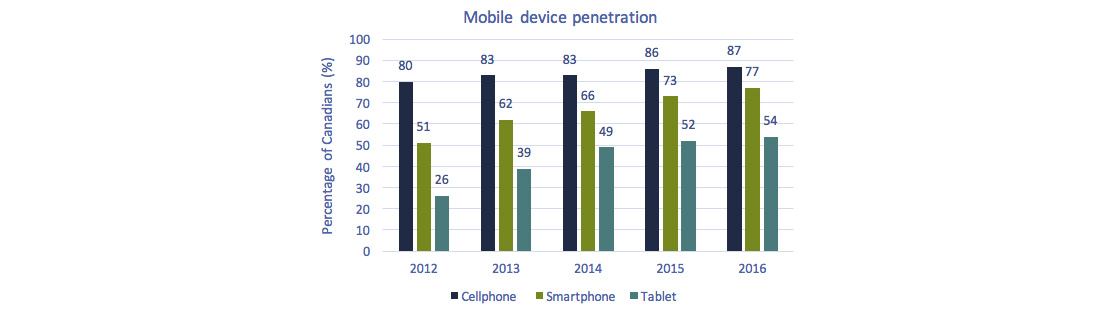 Bar chart of Figures 5.5.8: Mobile device penetration