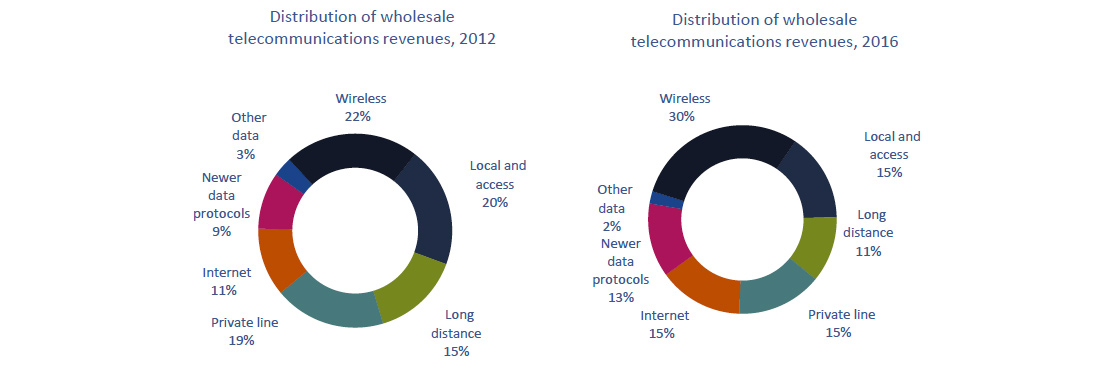 Circular charts of Figure 5.6.2: Percentage distribution of wholesale telecommunications revenues, by market sector (2012 vs. 2016)