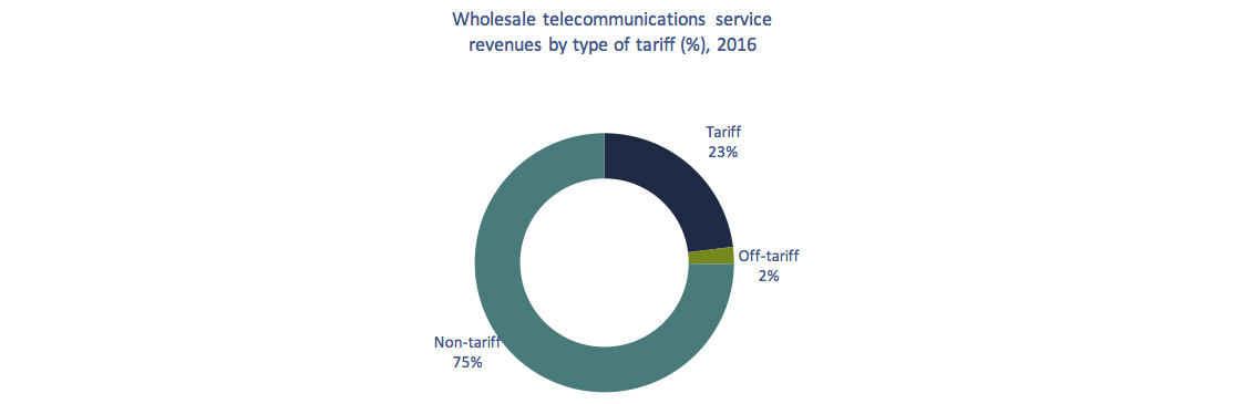 Donut chart of Figure 5.6.5: Telecommunications wholesale service revenues, by type of tariff, 2016 (%)