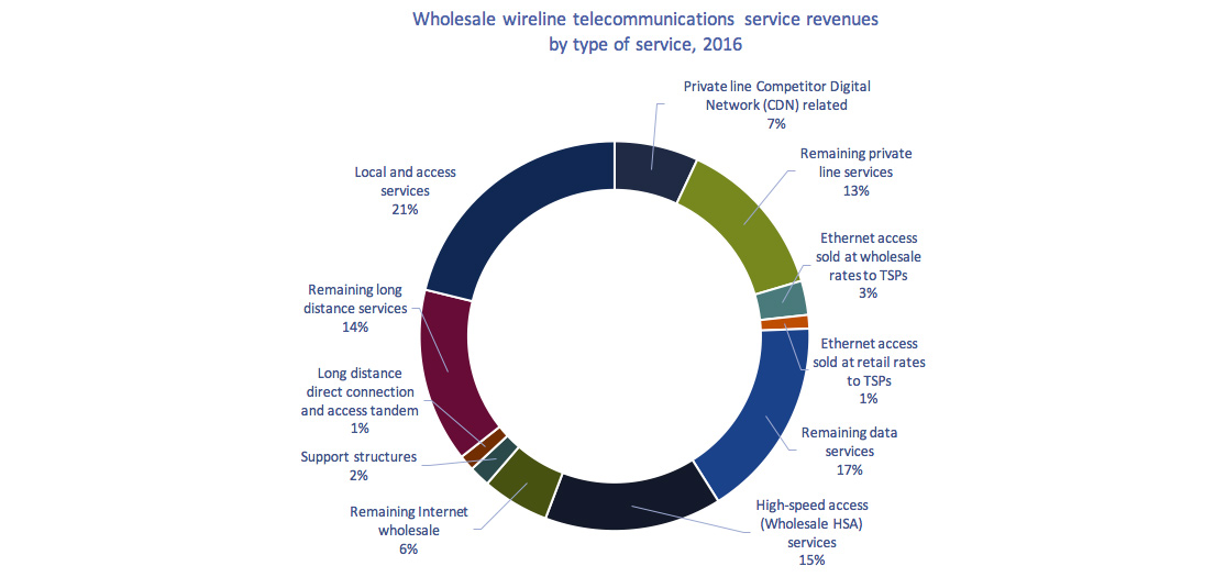 Donut chart of Figure 5.6.6: Telecommunications wholesale service revenues, by type of service, 2016 (%)