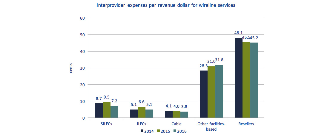 Bar chart of Figure 5.6.7: Inter-provider expenses per revenue dollar for wireline services, 2014 to 2016