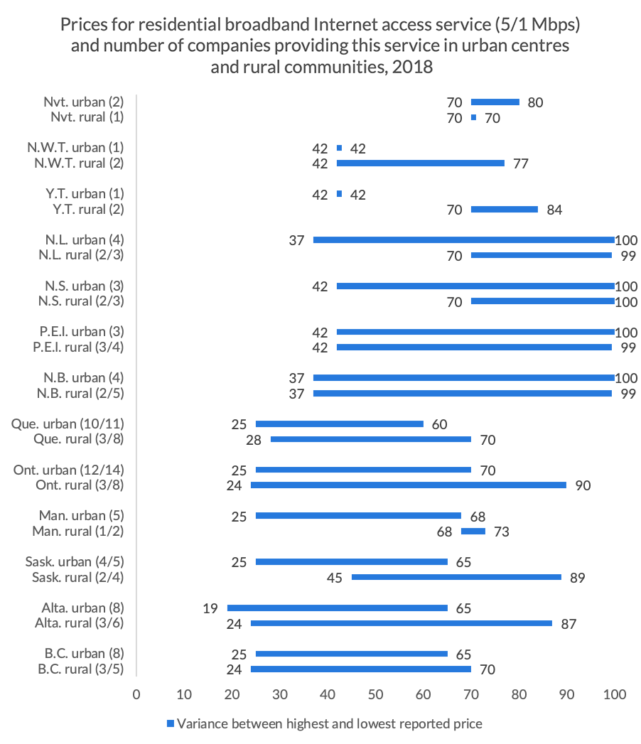 Figure 2.12 Prices for residential broadband Internet access service (5/1 Mbps) and number of companies providing this service in urban centres and rural communities, 2018