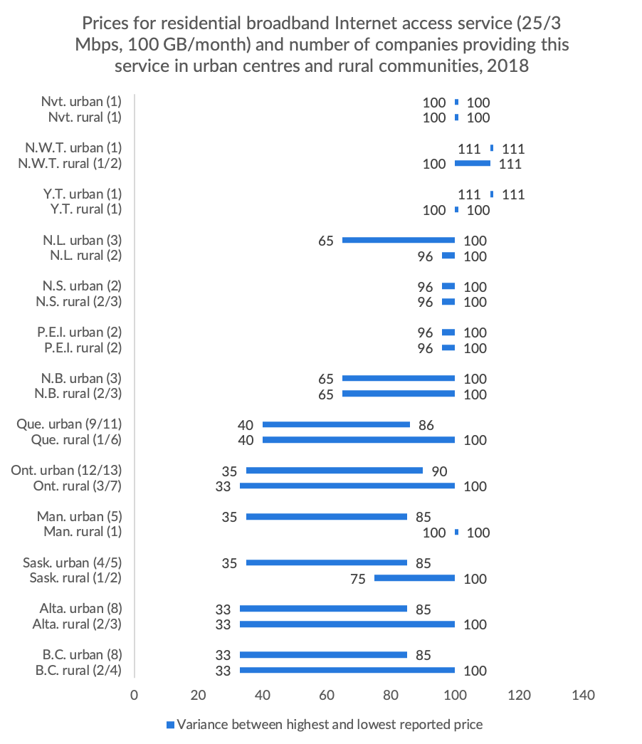 Figure 2.13 Prices for residential broadband Internet access service (25/3 Mbps, 100 GB/month) and number of companies providing this service in urban centres and rural communities, 2018