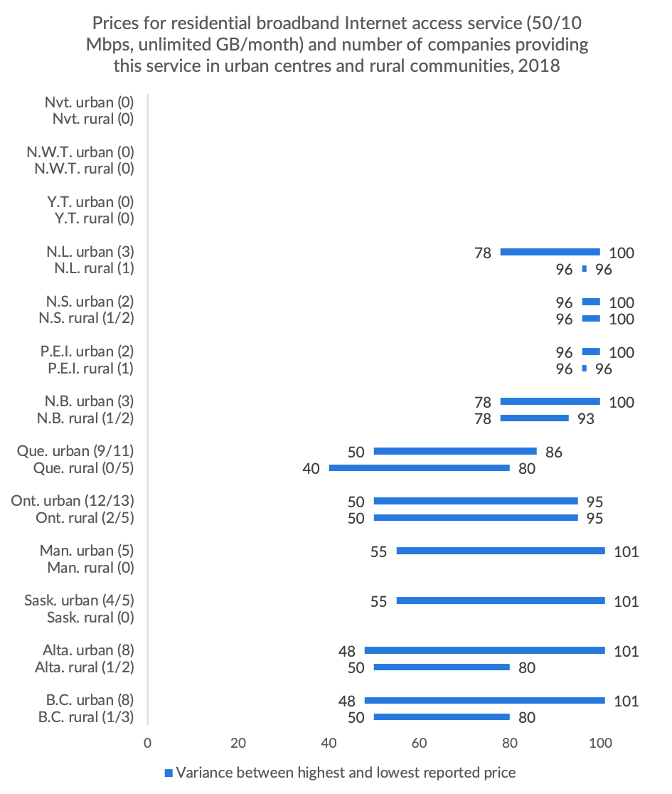 Figure 2.14 Prices for residential broadband Internet access service (50/10 Mbps, unlimited GB/month) and number of companies providing this service in urban centres and rural communities, 2018