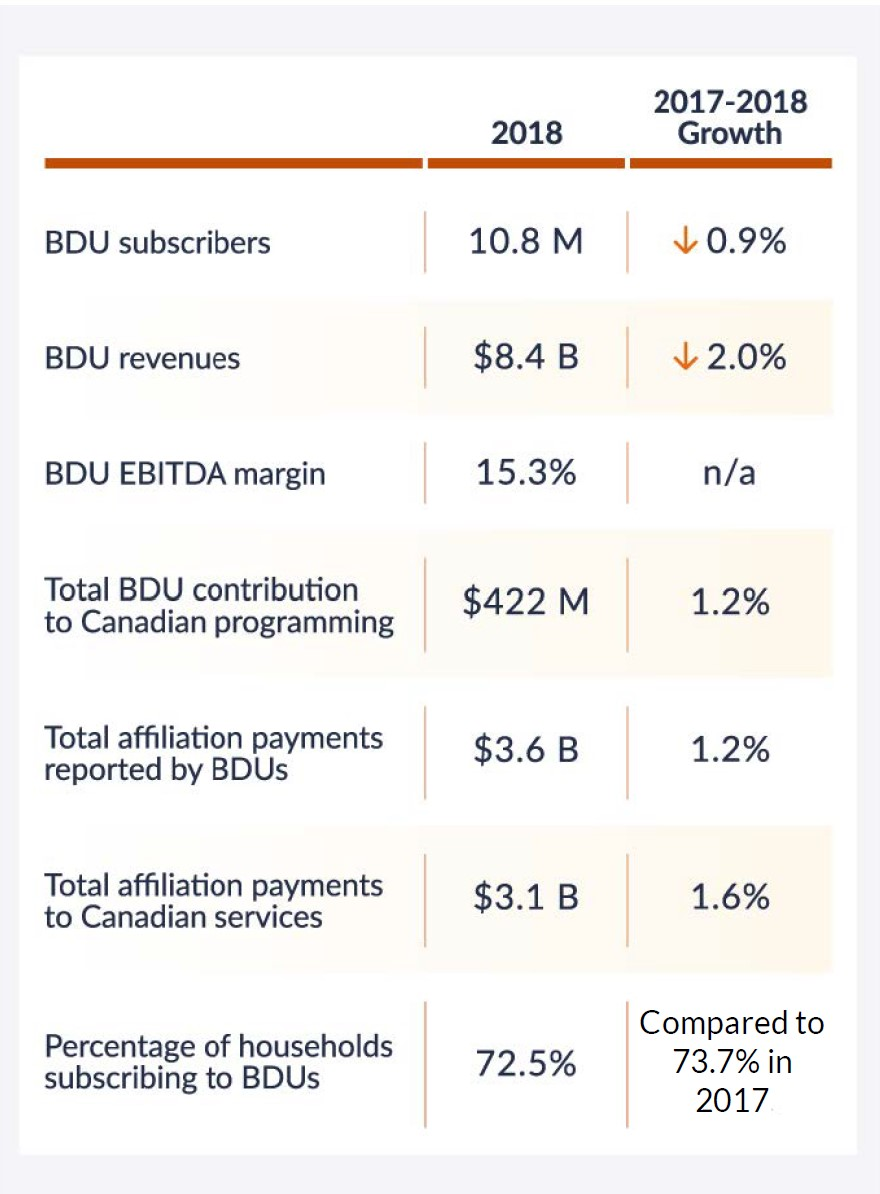 Infographic 7.1 Highlights about the Canadian BDU sector