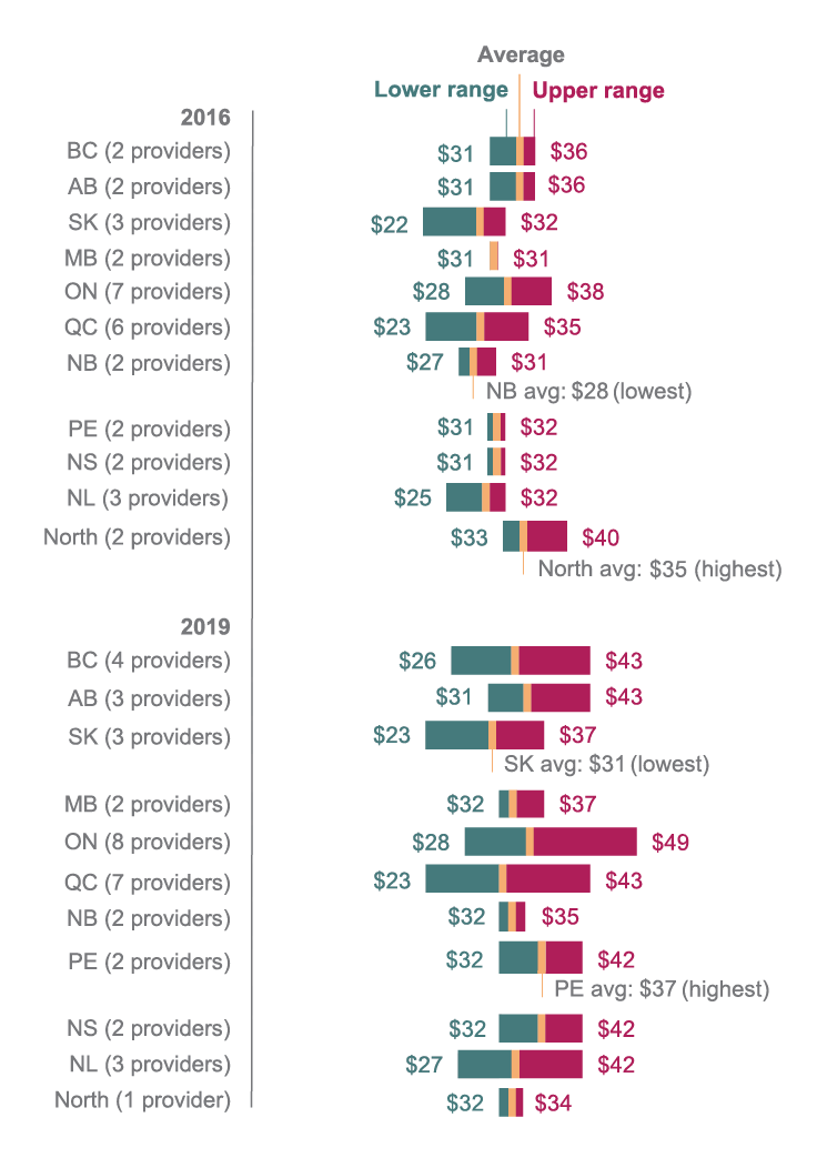 Figure 5.8 Landline services: range of reported prices and average reported prices, 2016 (top group) vs 2019 (bottom group) (region: province/territory)