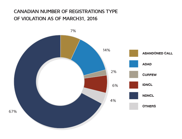 Canadian number of registrations type of violaction as of March 31, 2016