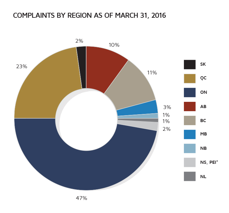 Complaints by region as of March 31, 2016