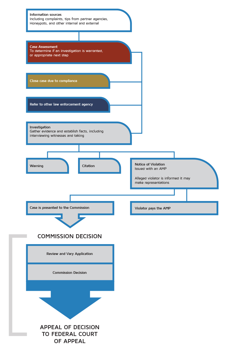 This graphic shows the steps in the process for enforcement of the UTRs.